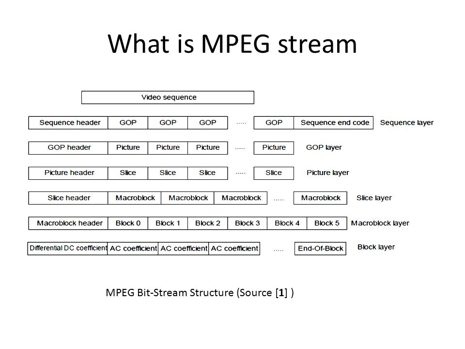 What is MPEG stream MPEG Bit-Stream Structure (Source [1] )